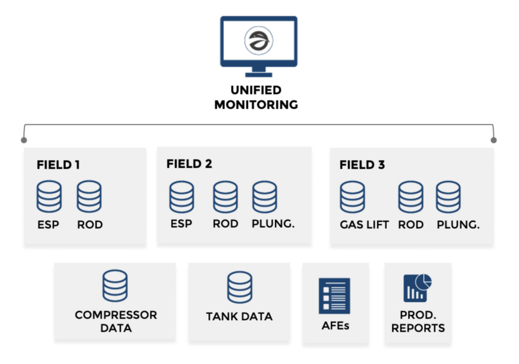 The Digital Oilfield: What Is Production Unified Monitoring