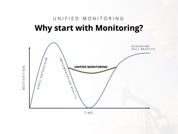 Why start with unified monitoring